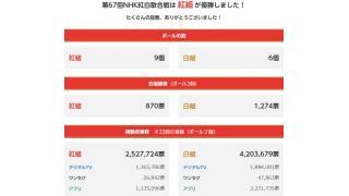 【日記】第67回 NHK 紅白歌合戦の結果について