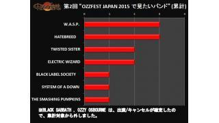 【日記・結果】第2回 OZZFEST JAPAN 2015 で見たいバンドは?