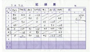 【オフ会】川村オフ会レポート・第一部(二郎編)【第1回】
