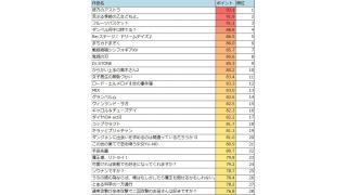 2019年 夏アニメランキング