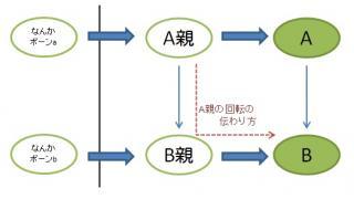 単純多段化と回転付与