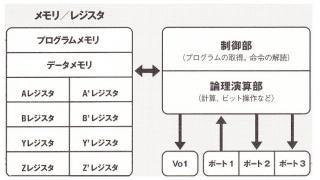 今ごろマイコン1(マイコンの構造と命令コードという概念)