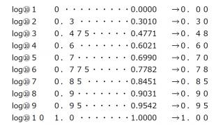 愚考 常用対数表を手作りする
