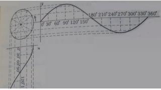 三角関数のここが納得できない