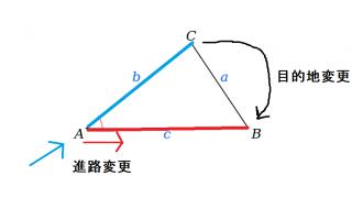 余弦定理の意味と使い方を今頃もうすこし考える