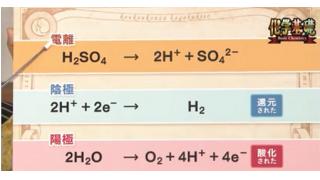水と化学①水の電気分解