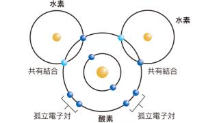 水と化学④水分子の構造