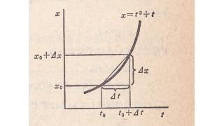 導関数もしくは微分係数の説明図を見比べてみる