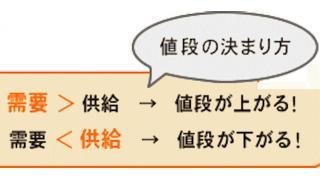 現代金融理論「MMT」到来前夜、日本経済予習⑧現状、循環通貨、需要と供給、デフレとインフレ