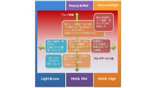 LightとMidとHeavyとHighと(ユーザーについて 長文になっちゃった)